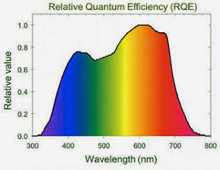relative quantum efficiency