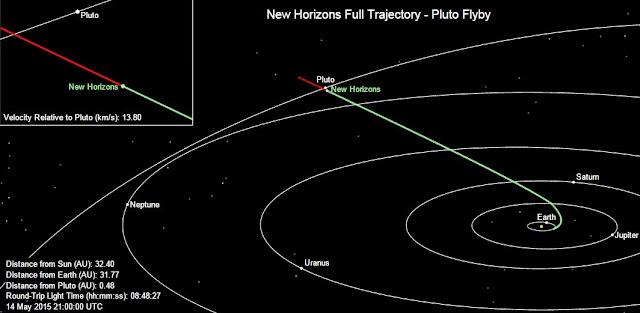 "Kerberos Moon Of Plluto: DIVULGEO: PLUTÓN POR LA ""NEW HORIZONS"" (III). Satélites"