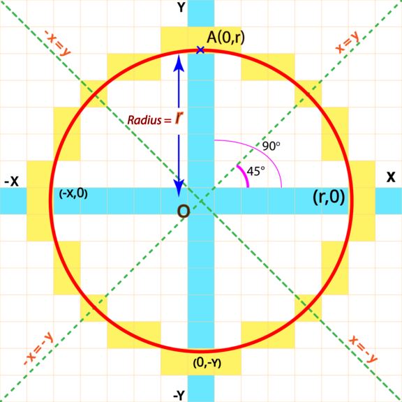 Bresenham's circle drawing algorithm