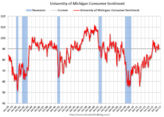Preliminary August Consumer Sentiment at 90.4
