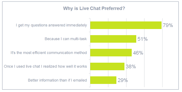 why live chat on your website is preferred rvlivechat