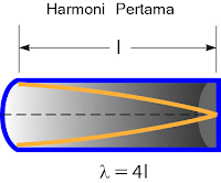 Gambar Panjang gelombang pada pipa organa tertutup