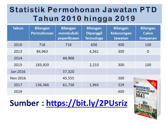 Statistik Permohonan Jawatan PTD dari tahun 2010 hingga 2018