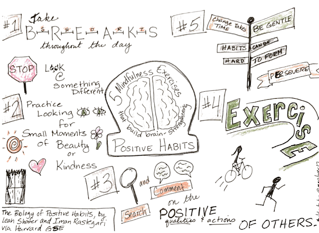 5 Mindfulness Practices Sketchnote