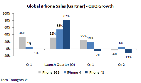 iPhone Sales - QoQ Growth