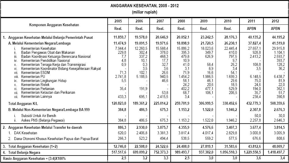 Anggaran Kesehatan 2009-2012