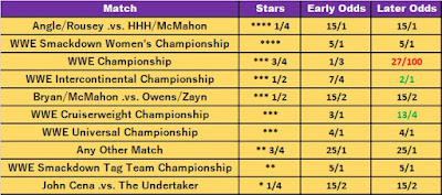 Highest Rated Match At WrestleMania 34 Betting