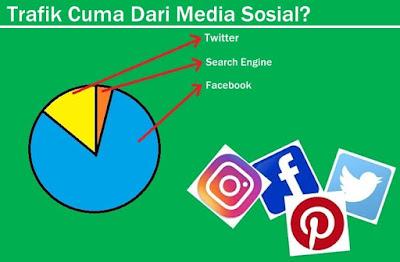 Sumber trafik pengunjung kena cuma dari facebook? Cara mengatasi sumber trafik blog yang cuma dari media sosial facebook dan twitter.