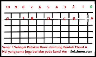 cara belajar kunci gantung gitar untuk pemula