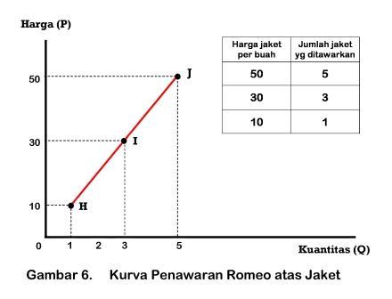 Kurva Penawaran Romeo atas Jaket - www.ajarekonomi.com