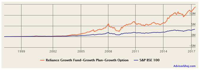 Profit Fund Reliance Growth Fund 1 Lakh To 1 Crore In 21 Years