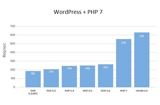 WordPress plus PHP 7