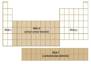 Sifat periodik dan konfigurasi elektron dalam tabel periodik unsur sifat periodik dan konfigurasi elektron dalam tabel periodik unsur unsur kimia lengkap urtaz Gallery