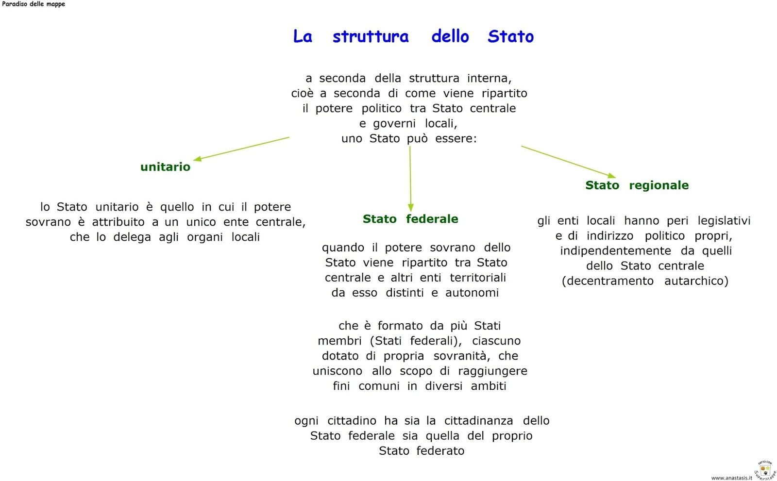 Paradiso delle mappe la struttura dello stato for Struttura del parlamento