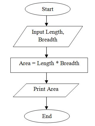 flowchart to print area of rectangle - C Program Flowchart