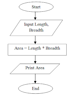 Flowchart to print area of rectangle