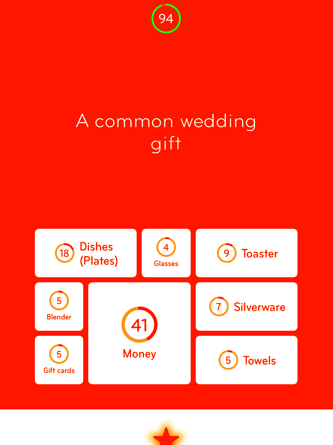 A Common Wedding Gift