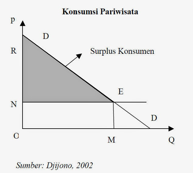 Grafik Konsumsi Pariwisata (Djijono, 2002)