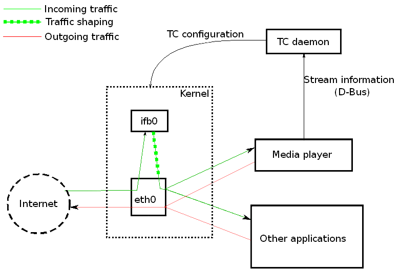 Alban's blog: Traffic control for multimedia devices