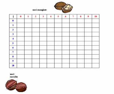 Didattica matematica scuola primaria osservazioni sulla - La tavola pitagorica da stampare ...
