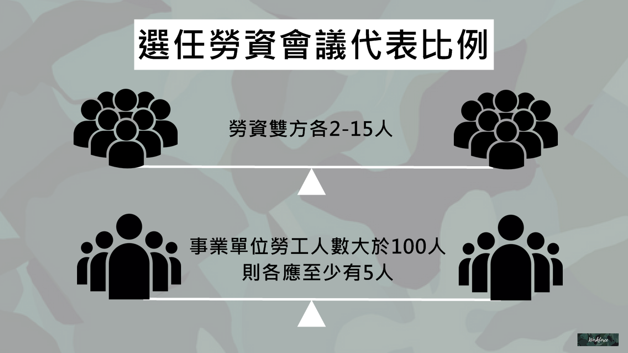 選任勞資會議代表人數