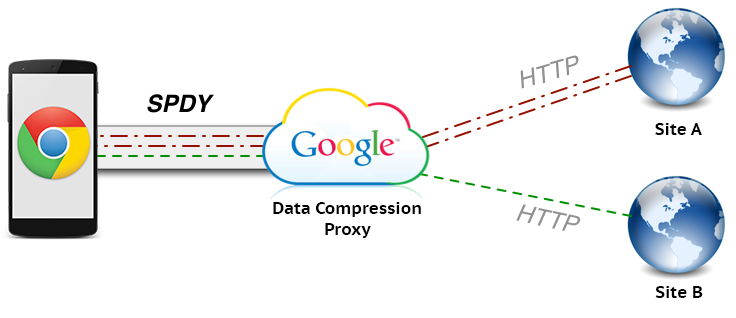 Gambar Data Compression Proxy (Ilustrasi)