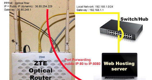 Build Web Hosting Server by self Using Dynamic IP, Wamp Server with Router Port Forwarding