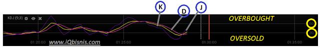 Trik jitu iq option menggunakan indikator KDJ