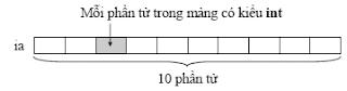 Mảng 10 phần tử nguyên - tinhoccoban.net