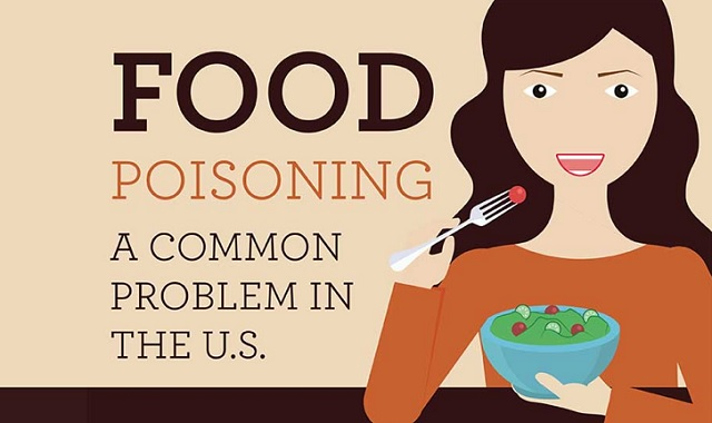 Food Poisoning: A Common Problem In the United States