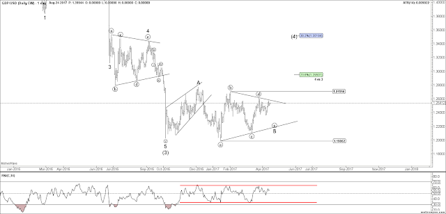 GBPUSD Daily Elliott Wave Chart