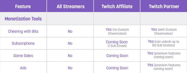 Twitch Live Stream Monetisasi Cara Menghasilkan Uang.png