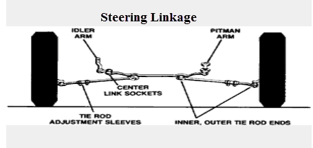 Steering linkage - Four Wheel Steering