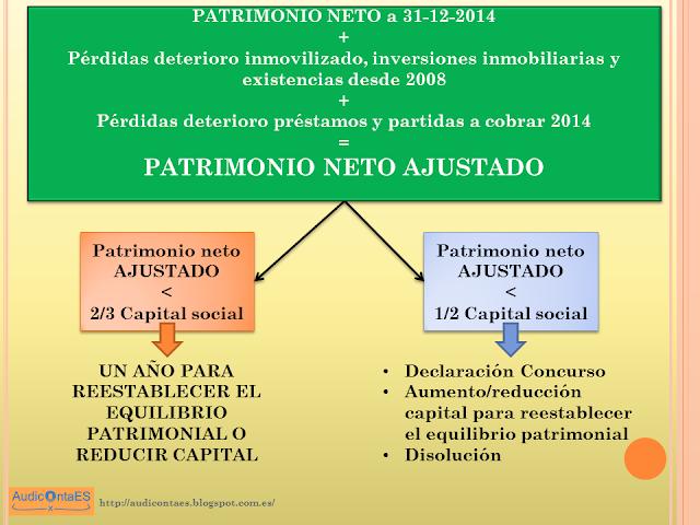 BOICAC 102 consulta 5: Determinación de las pérdidas para reducción de capital y disolución