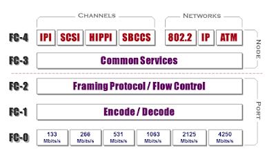 FC_Protocol_Architecture