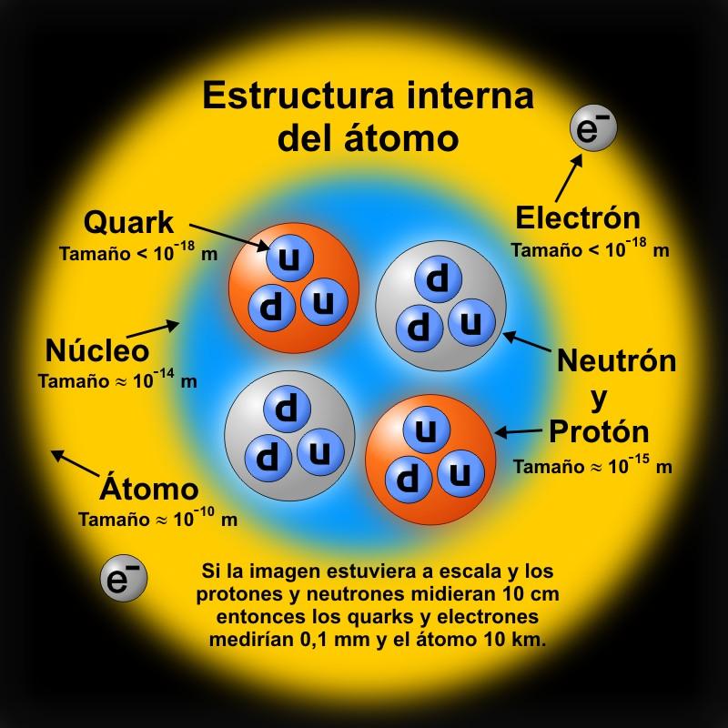 Quimica Estructura Del Atomo