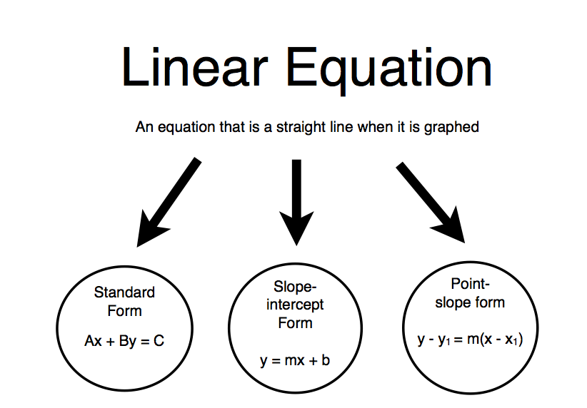Mr. Zimbelman's Algebra 1 Class: Linear Equation Graphic
