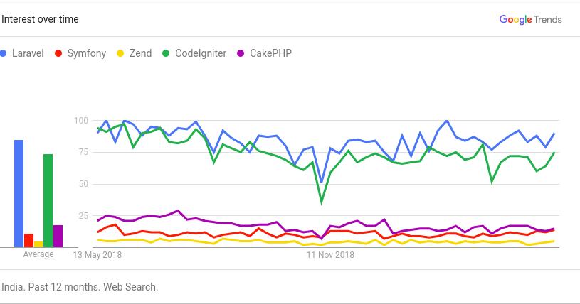 Best PHP Frameworks (2019) | Google Trends | Stack Overflow Insights