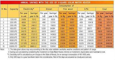 Solar Heater: V Guard Solar Heater Bangalore