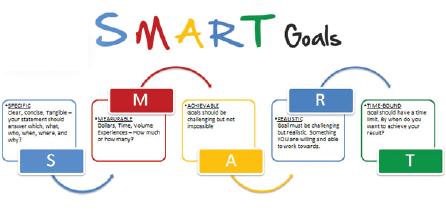ĐTC - nguyên tắc SMART