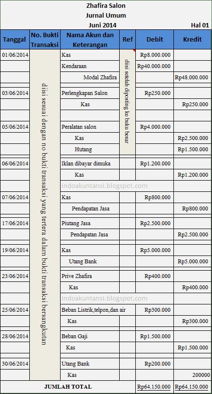 Contoh Soal Akuntansi Jurnal Umum Sampai Laporan Keuangan : contoh, akuntansi, jurnal, sampai, laporan, keuangan, Contoh, Jurnal, Perusahaan