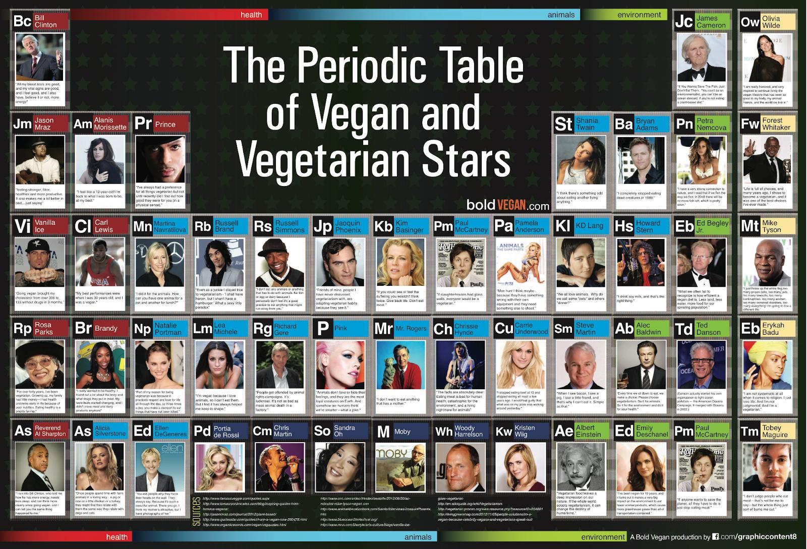 Famous Vegans