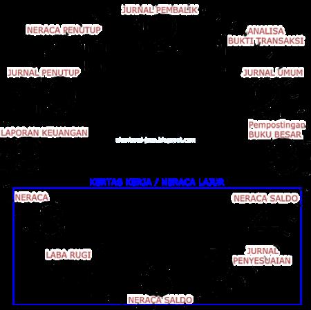 Gambar Siklus Akuntansi berbentuk Jam