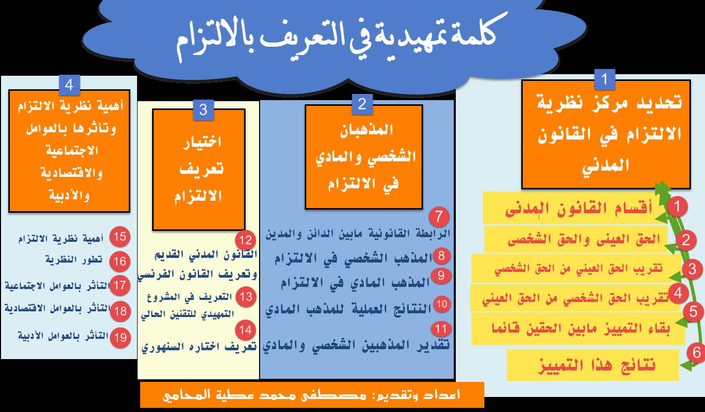 ملخص مصادر الالتزام pdf