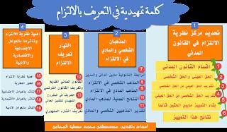 اختيار تعريف الالتزام-شروح السنهوري -الوسيط-القانون المدني-خريطة ذهنية-لتعريف الالتزام