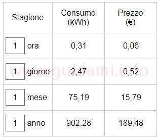 Sito web Consumo di energia elettrica risultato costi consumo