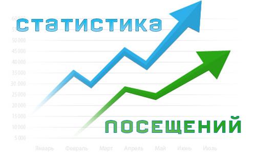 Что такое визиты на сайт? О статистике посещений.