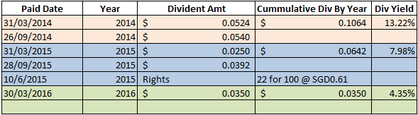 Croesus dividend history