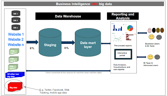 Architecture of business intelligence with big data