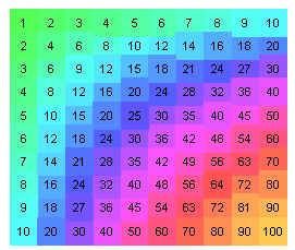 A Deep Dive Into The Multiplication Table